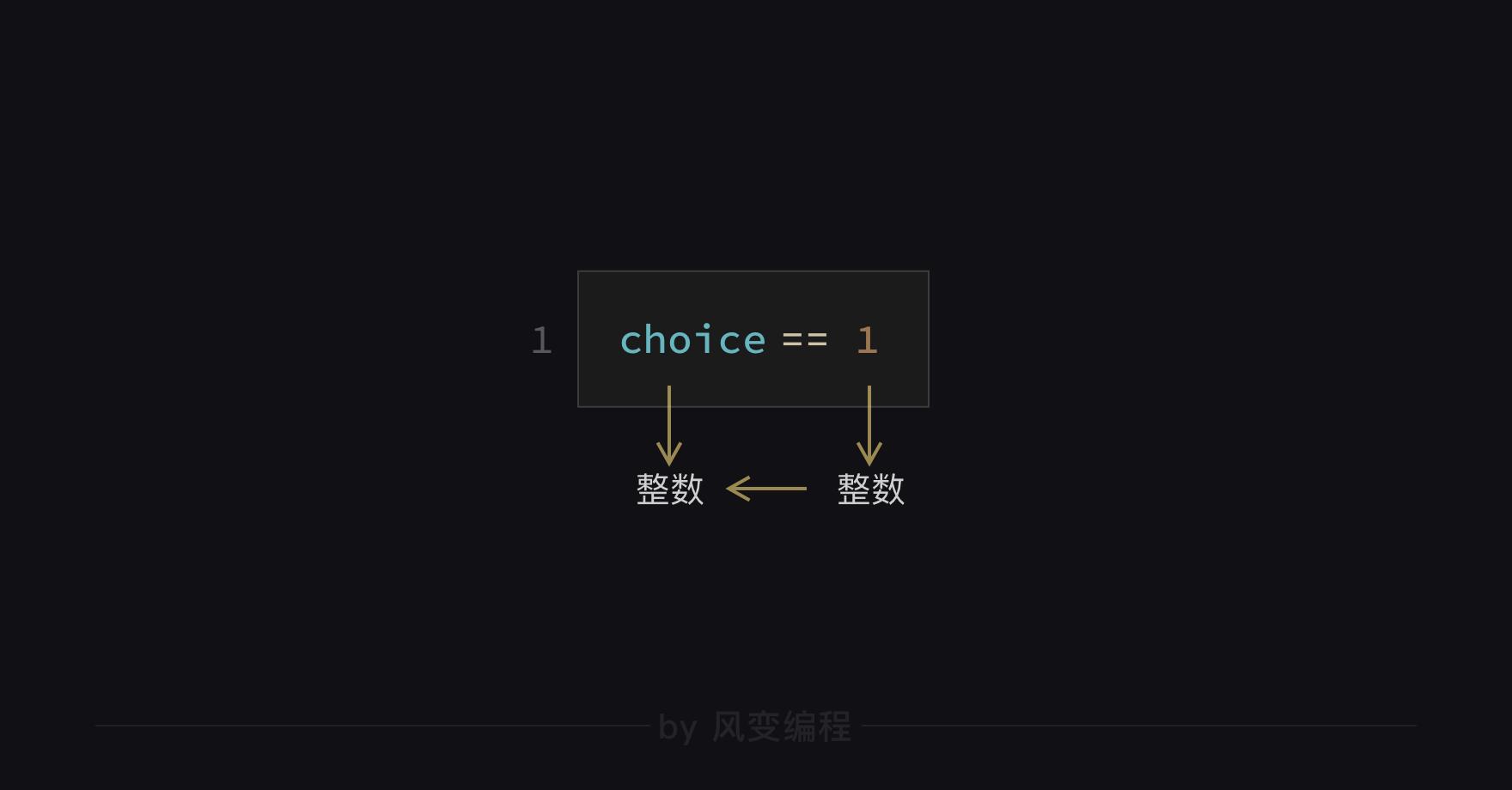 [简单学Python] 通过一个小游戏完成Python入门[4]input()函数