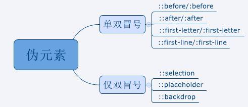 在Html中,css伪类和伪元素到底有什么区别,怎么使用呢?
